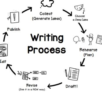 Genres in academic writing: essays - Essay Writing Service